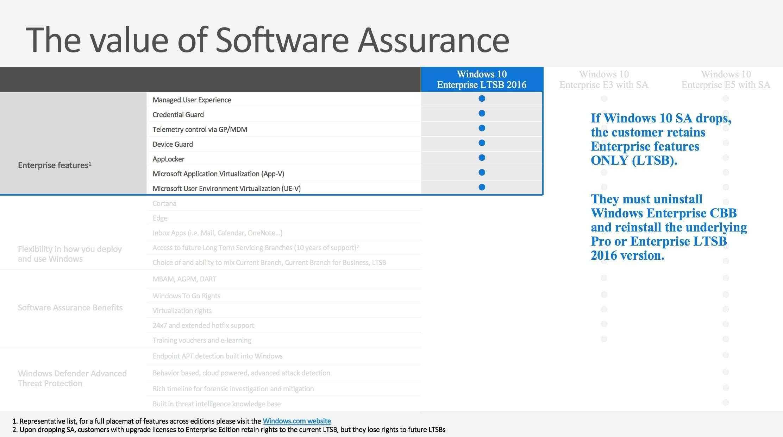 Übersicht der Feature von Windows 10 LTSB vs. Windows 10 Enterprise