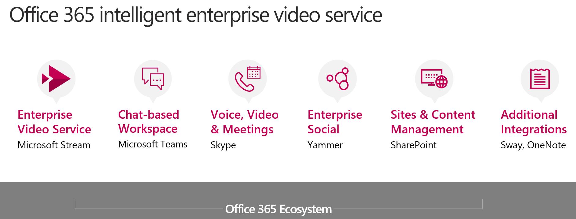 Übersicht der Backround Dienste die Office 365 Stream nutzt