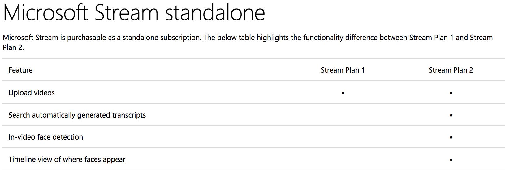 Lizenz Pläne die für Microsoft Stream zur Verfügung stehen - Plan 1 und Plan 2