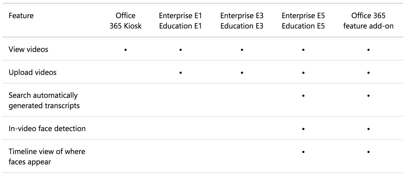 Übersicht der Stream Funktionen ind Office 365 Plan E1, E3, E5 und als Add-on