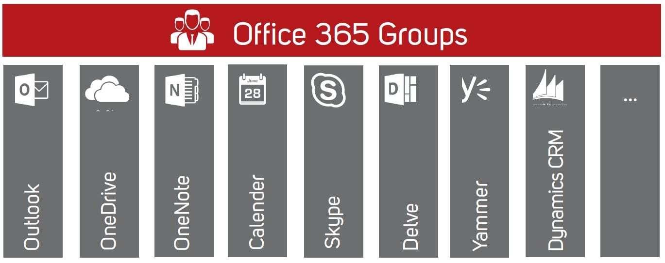 Microsoft Office 365 Groups Feature Überischt zum Thema Collaboration