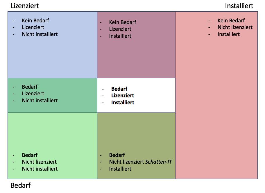 Software Portfolio Management
