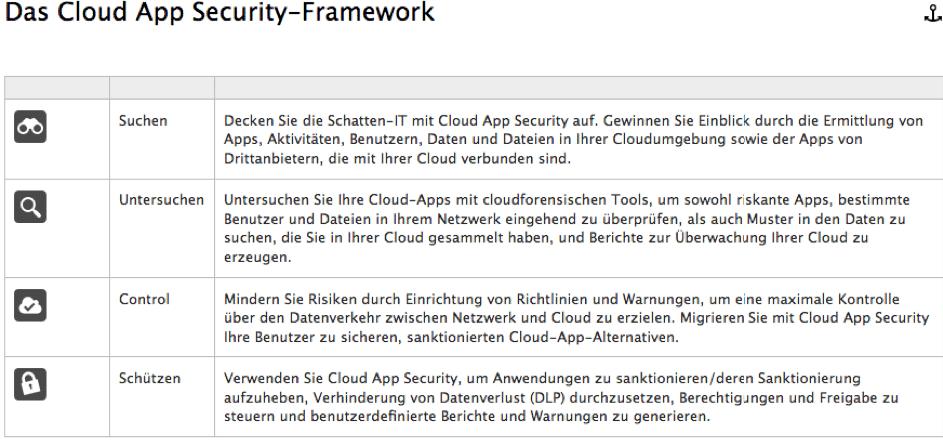 Auf dem Bild ist das Microsoft Cloud-App Security Framework dargestellt mit den einzelnen Feature wie zum Beispiel Cloud App Security