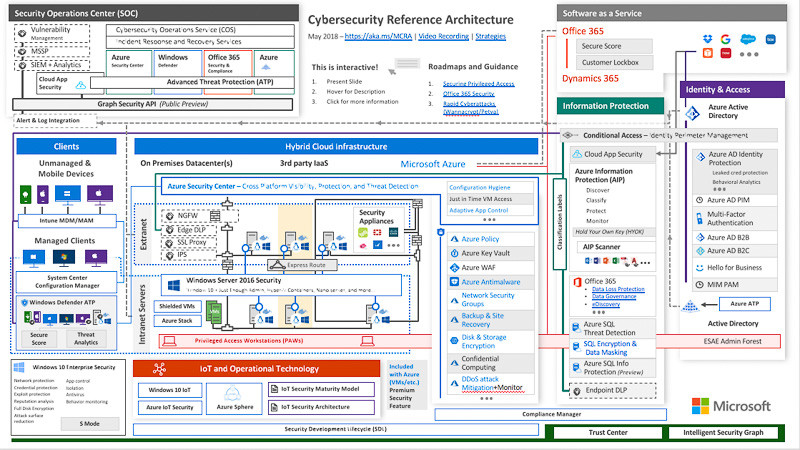 Microsoft Cybersecurity Reference Architecture Poster