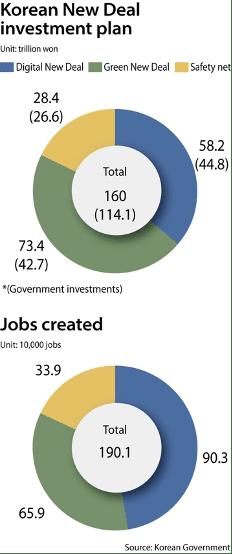 Korean New Deal investment plan