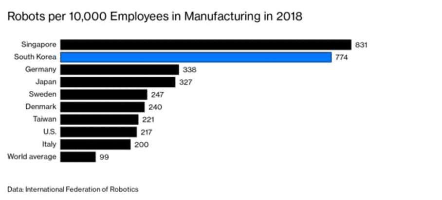 Robots per 10.000 Employees in Manufacturing in 2018